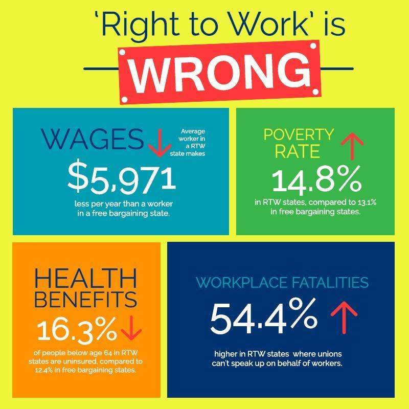 RIGHT TO WORK IS WRONG - SUPPORT WORKPLACE DEMOCRACY
